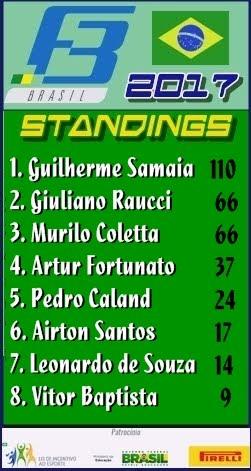 F3 Brasil Standings