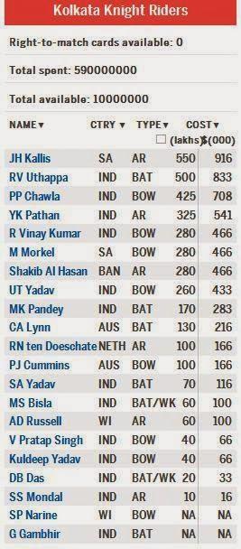 Kolkata-Knight-Riders-Squad-IPL-2014