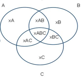 Programming in r 3 way venn diagram in r ccuart Gallery