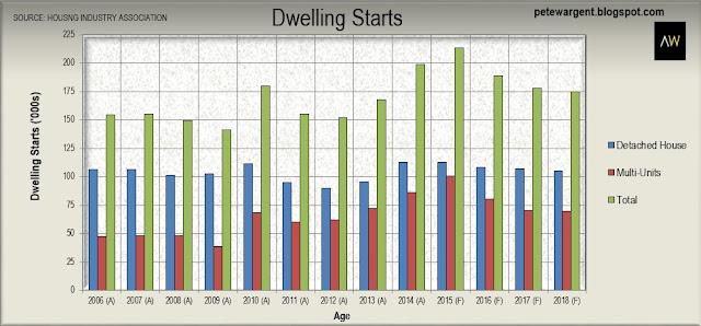 Dwelling starts