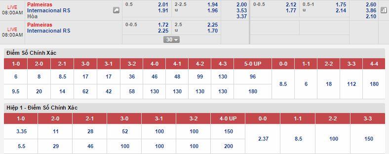 Kèo thơm dự đoán Palmeiras vs Internacional RS