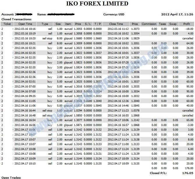 Forex modal rm50