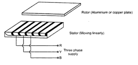 Linear Induction Motor Your Electrical Home