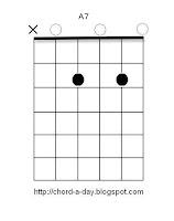 A7 Guitar Chord Box