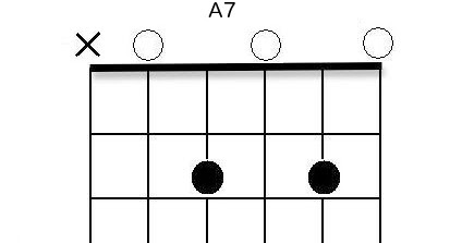 Guitar guitar chords a7 : A New Guitar Chord Every Day: A7 Guitar Chord