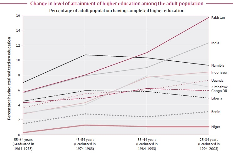 population and education in india