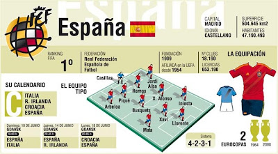 Spanish Football Team 2012 Euro