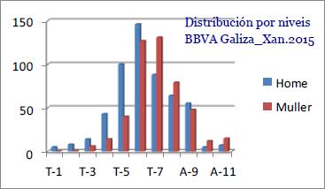 Niveis Galiza 2015