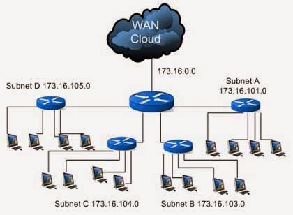 Multiple subnet