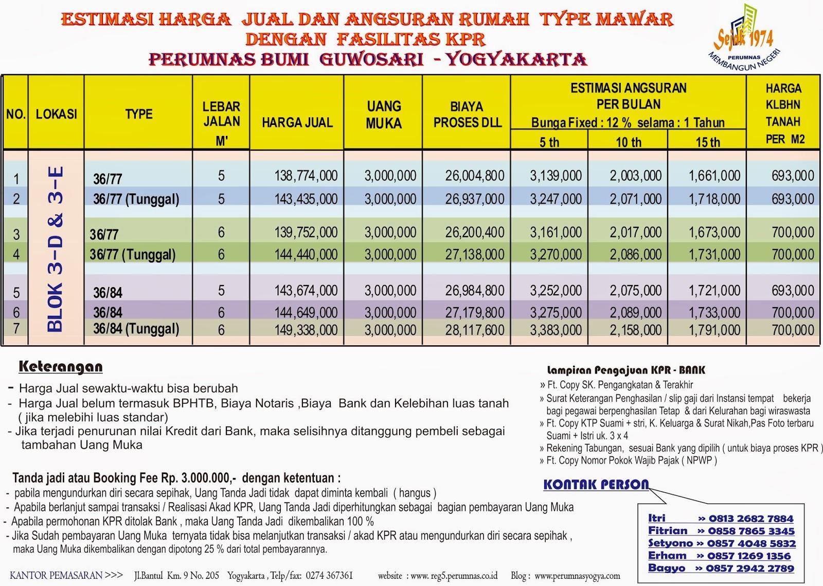 tabel harga dan angsuran rumah