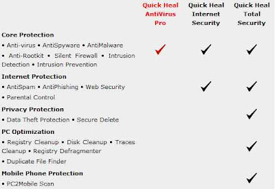 Quick Heal Total Security 2012 Keys, Key Feature