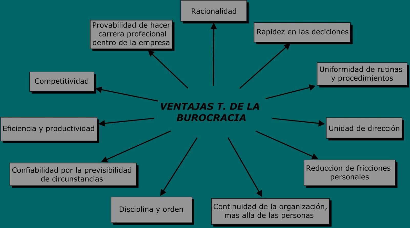 VENTAJAS DE LA T. BUROCRÁTICA