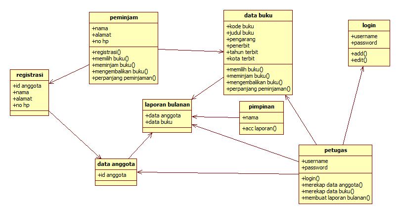 Tutorial kampus kumpulan tutorial gambar class diagram ccuart Gallery
