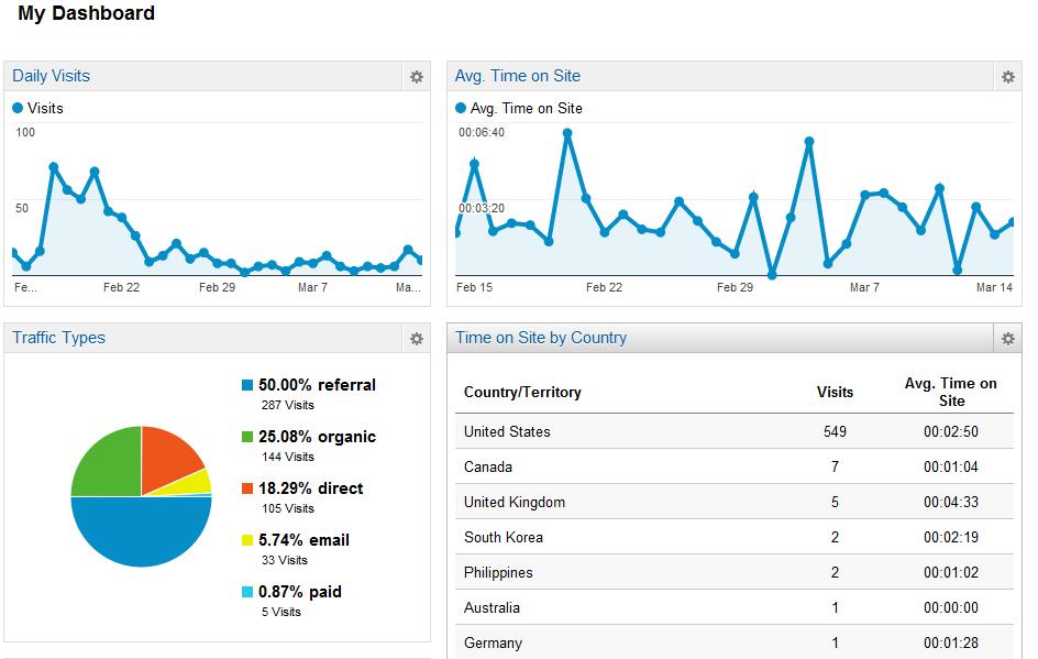 Google analytics forex