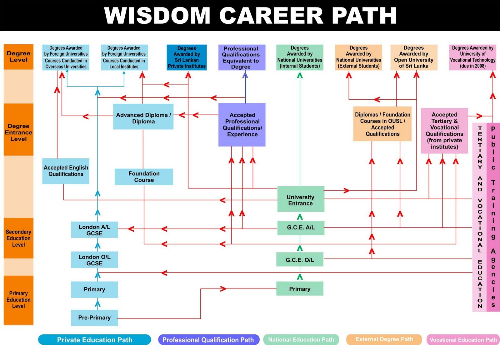 Career Roadmap Template. career transition roadmap. career path ...