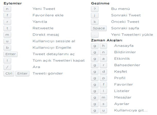 Yeni Twitter Sözlüğü