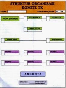 papan struktur organisasi komite
