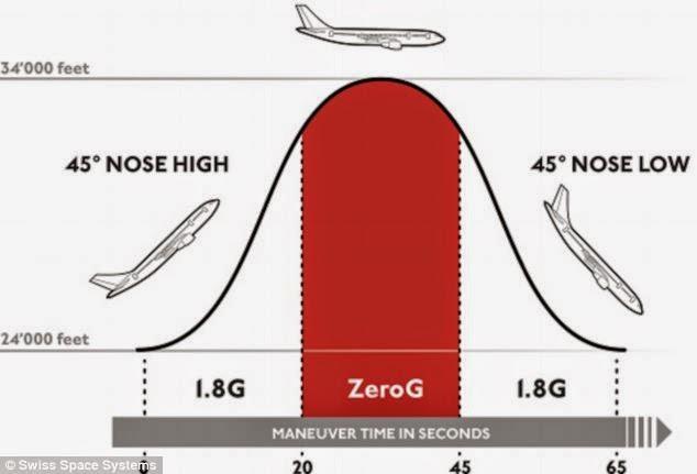 Voos de gravidade zero serão vendidos mais barata em 2015