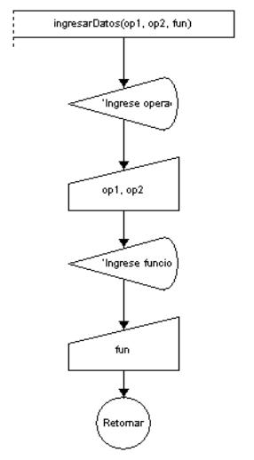 Algoritmo de calculadora con 10 funciones diagrama de flujo problema implemente un algoritmo que simule una calculadora con 10 funciones solucin el diagrama de flujo ccuart Choice Image