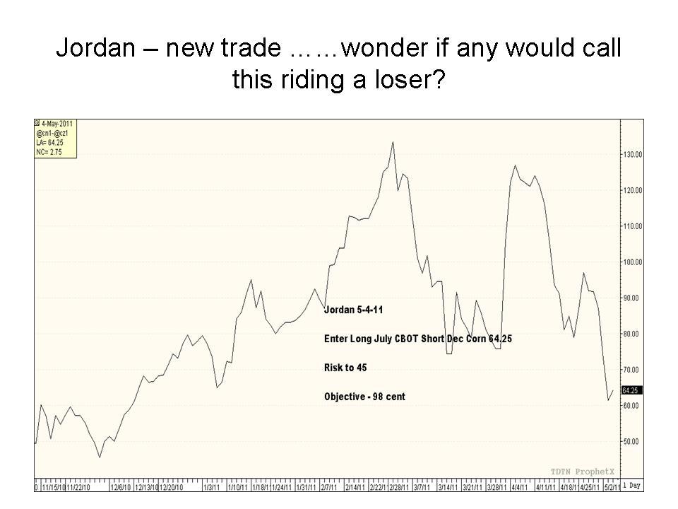 Various option trading strategies