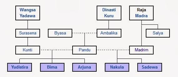 Pura Bhuana Puja Bagian Dan Silsilah Dari Pandawa