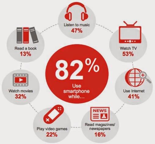 Mobile marketing - Xu hướng truyền thông đầy tiềm năng