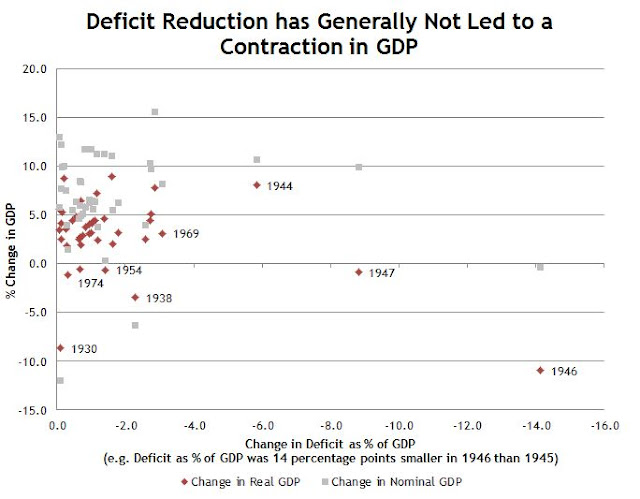 What Happens to GDP when Deficits are lower