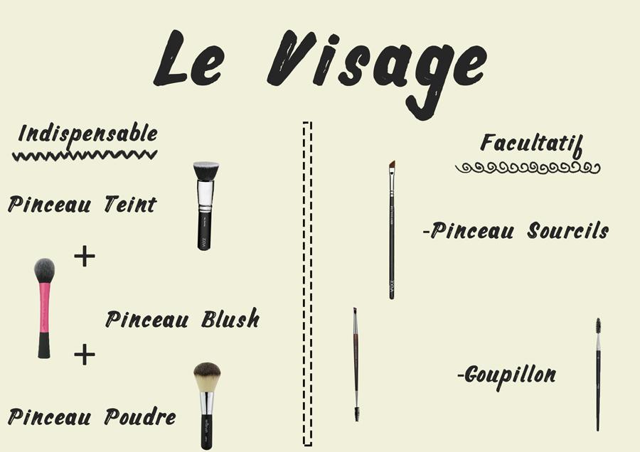 Les r cr ations de sophie bien d buter avec les pinceaux choix marques utilisations - Utilisation pinceaux maquillage ...