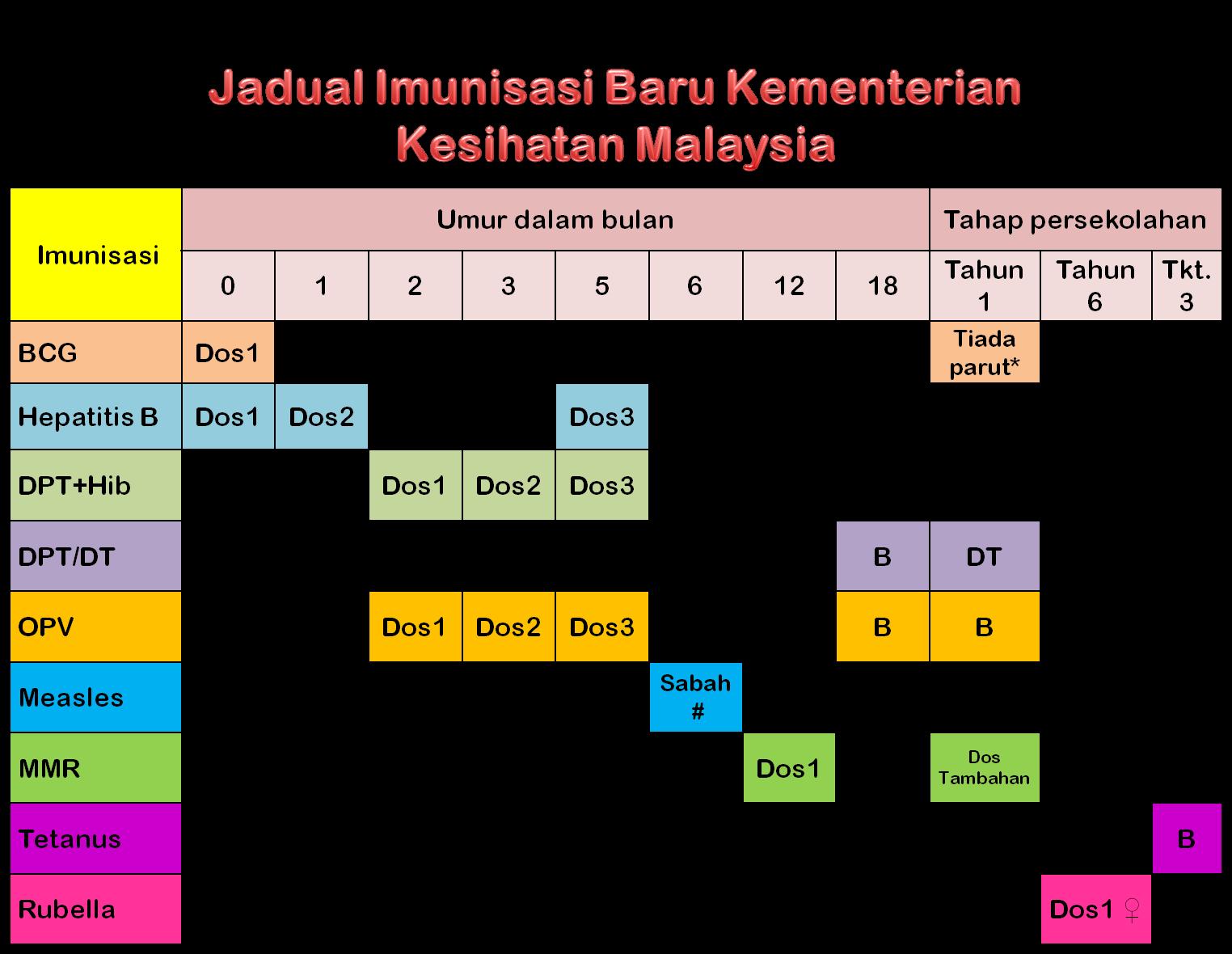 Jadual Imunisasi Bayi 2019