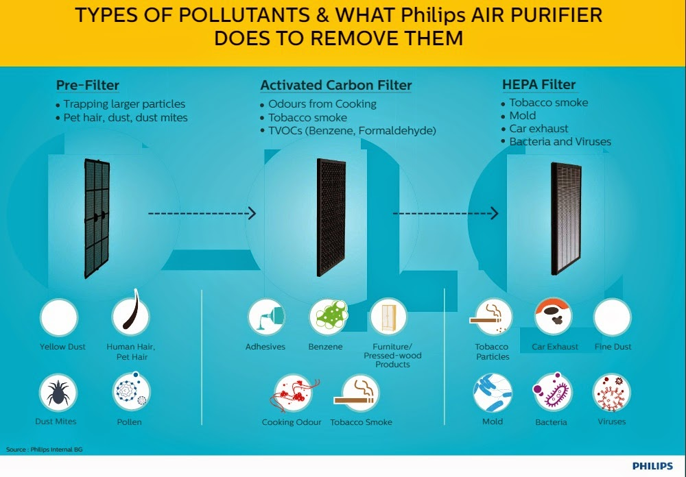#PureAirLovers - Breathe Pure Air With Philips Air Purifier