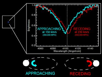 Image Credit: Carles Badenes and the SDSS-III team