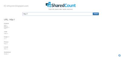 Resultados del análisis de una URL con SharedCount