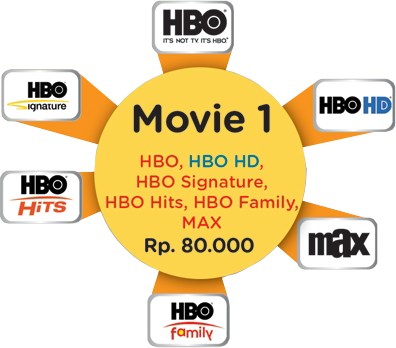 Paket Tambahan MOVIE 1 Telkom Vision Post Paid Rp. 80.000,-