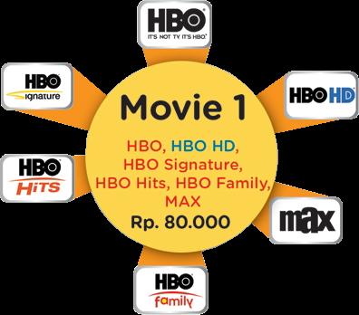 Paket Tambahan MOVIE 1 Telkom Vision Post Paid Rp. 80.000,-