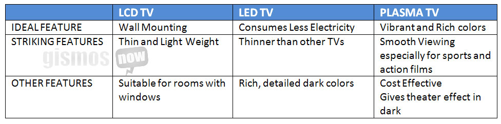 difference between lcd and led tv k--k.club 2017