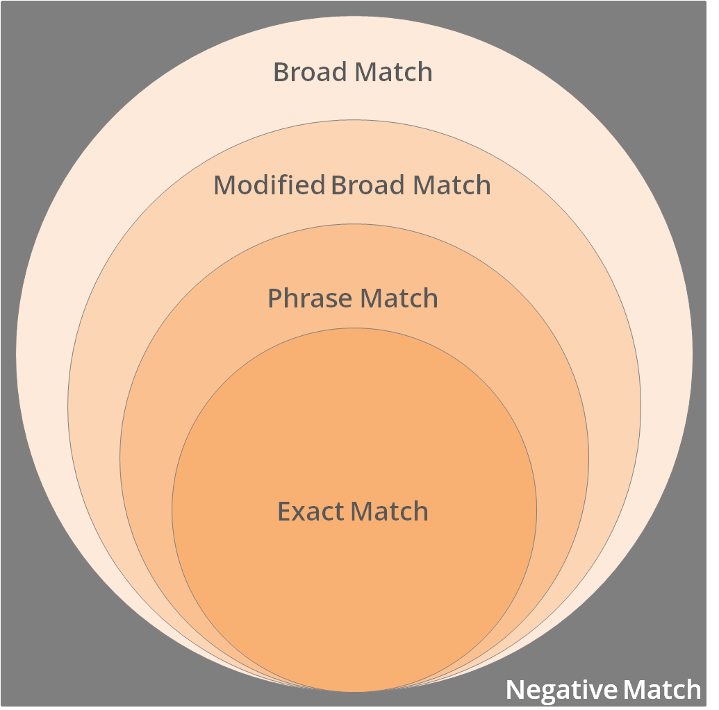 keyword matching in google adword