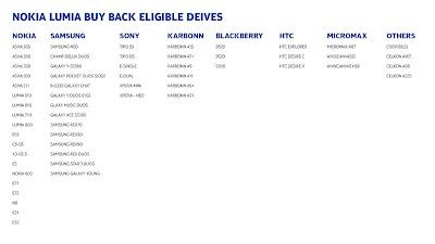 list of phones