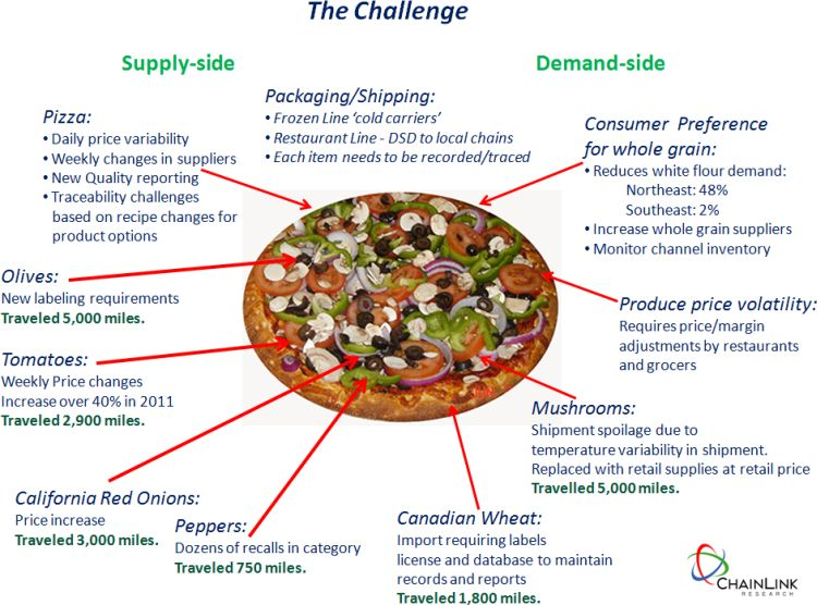 pizza delivery and supply chain One of the leading pizza delivery chains across the world, the swot analysis of dominos shows the strengths that dominos has due to  efficient supply chain:.