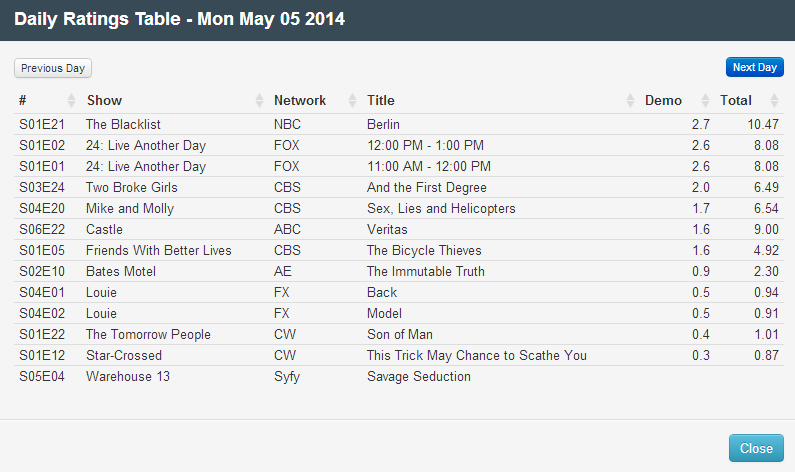 Final Adjusted TV Ratings for Monday 5th May 2014