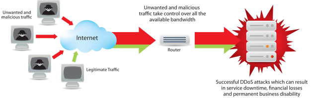 dos ddos attack ezadnet technology