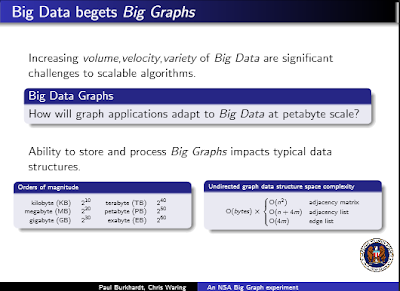 Big Data begets Big Graphs