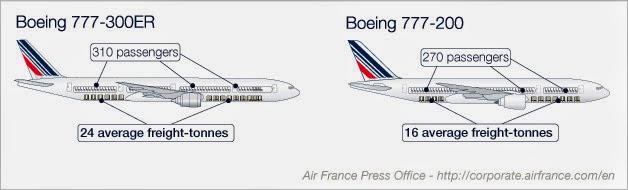 Boeing 777 front cargo