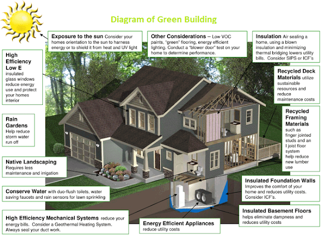green building environmentally home concepts best selling home and