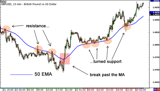 Dynamic support and resistance with moving average in urdu