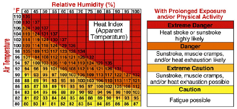 photo regarding Printable Wind Chill Chart referred to as Warmth Index: Printable Warmth Index Chart