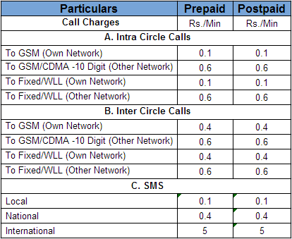 BSNL CTOP UP Mobile Tariff
