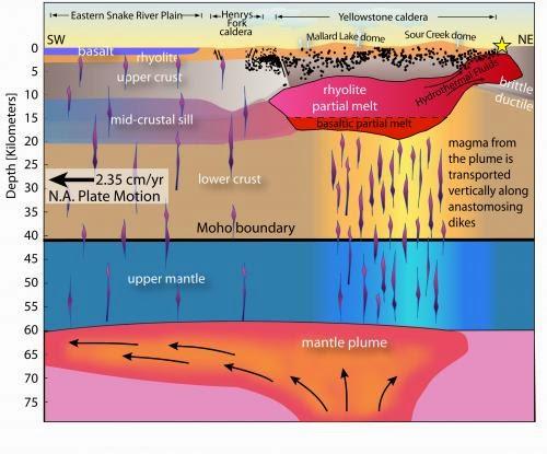 Corte transversal del magma (Yellowstone)