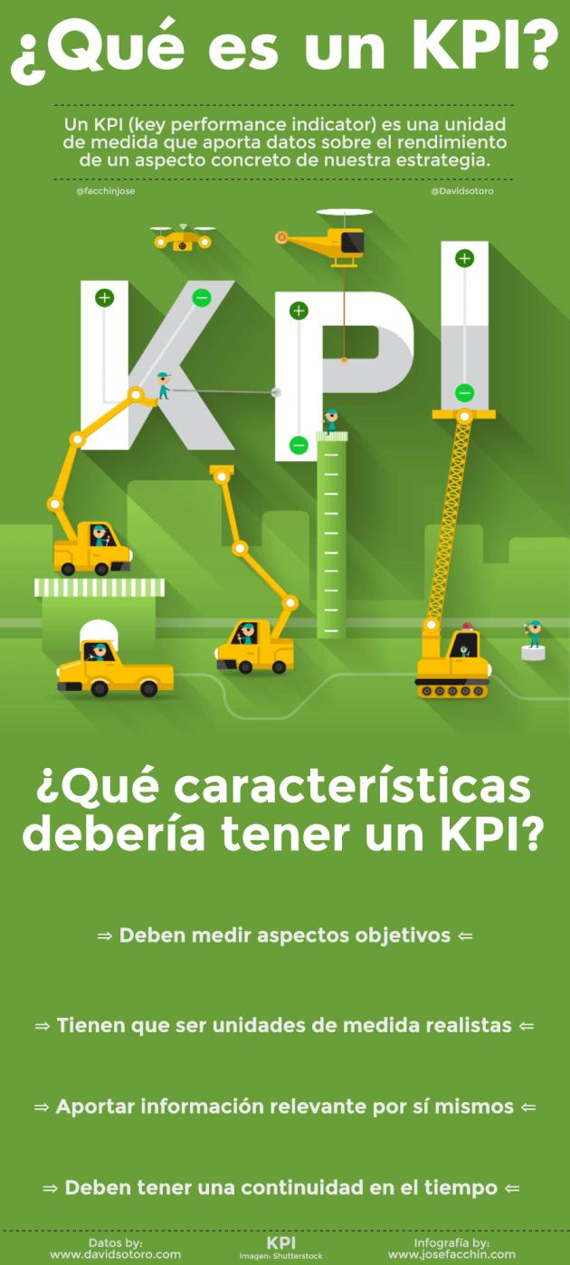 Infografía ¿Qué es un KPI?