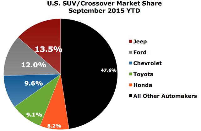 USA SUV/crossover market share chart 2015 Q1-Q3