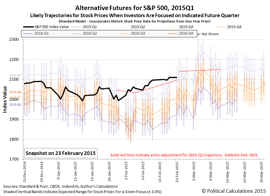Alternative Futures for S&P 500, 2015Q1 Likely Trajectories for Stock Prices When Investors Are Focused on Indicated Future Quarter